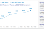 The internet of gold: Digital transformation in mining