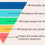 Breathing easier with silica controls in the workplace